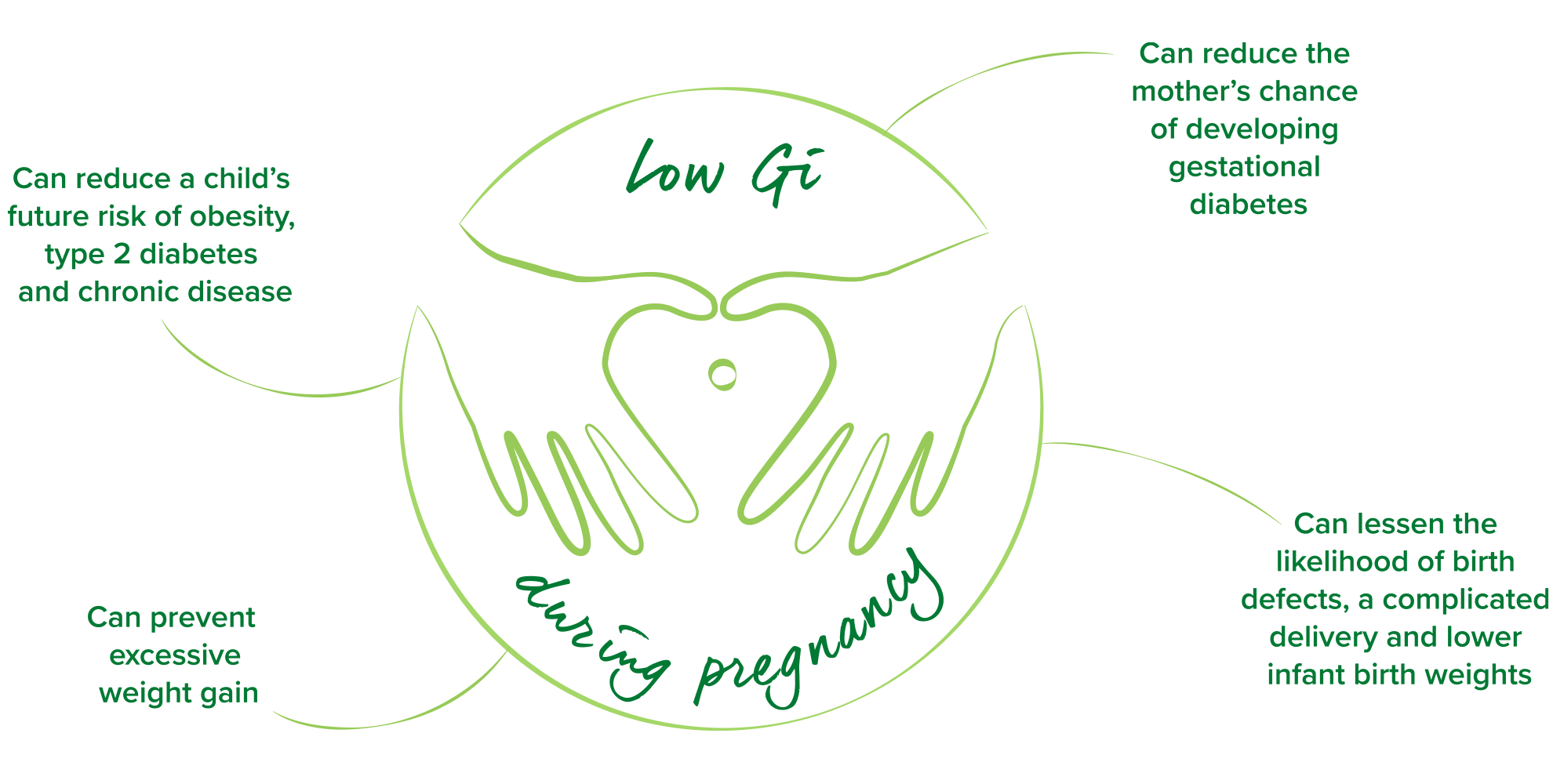 Benefits of low Gi during Pregnancy