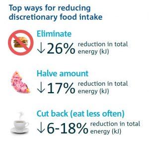 CSIRO Junk Food Calculator